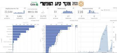 Qlik Israel-1